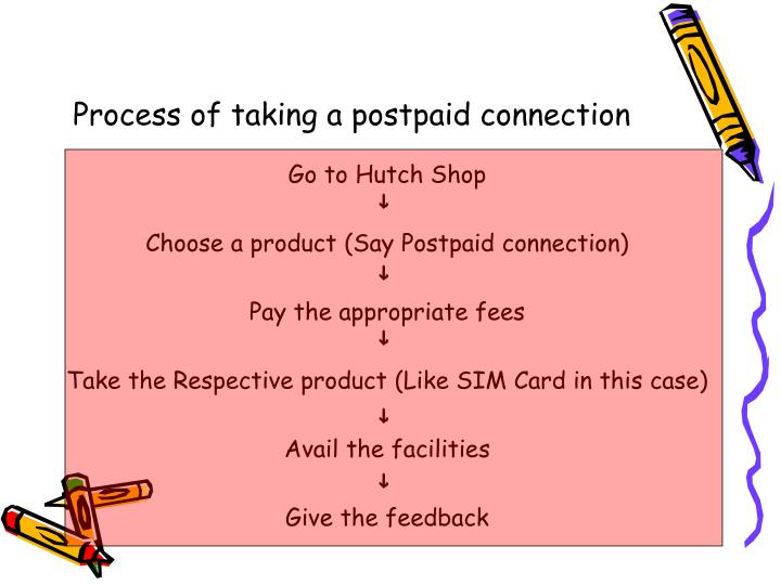 Process of taking a postpaid connection