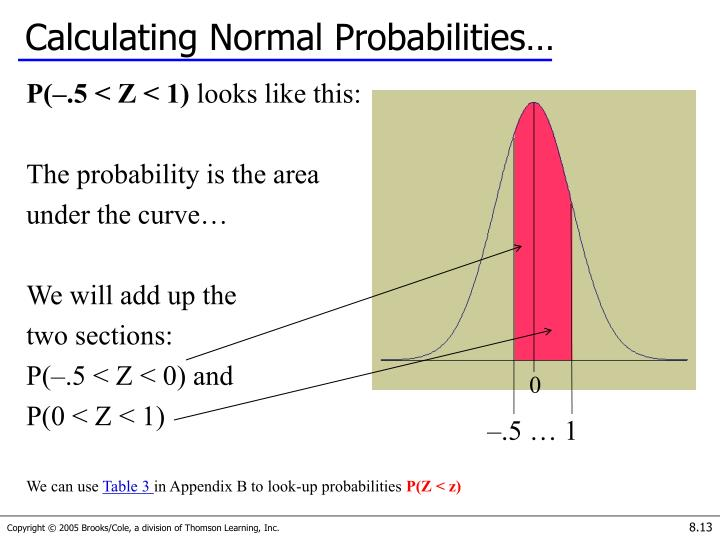 Calculating Normal Probabilities…