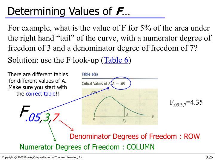 Determining Values of