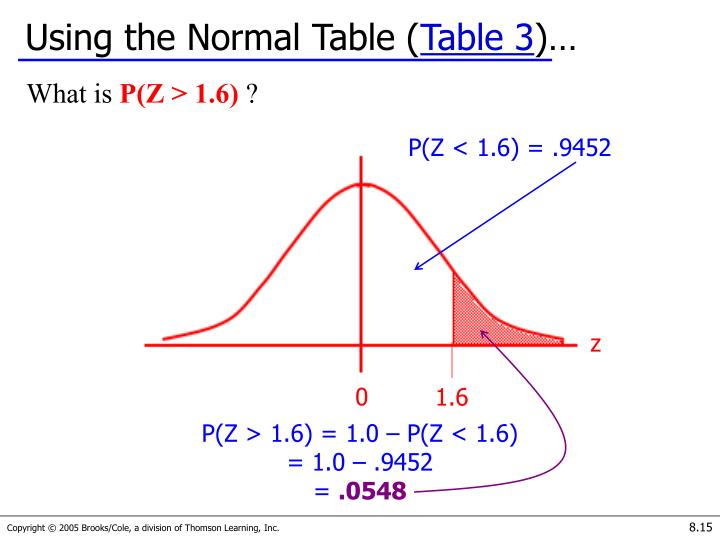 Using the Normal Table (