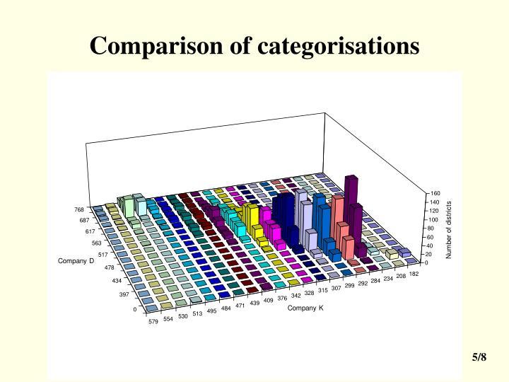 Comparison of categorisations