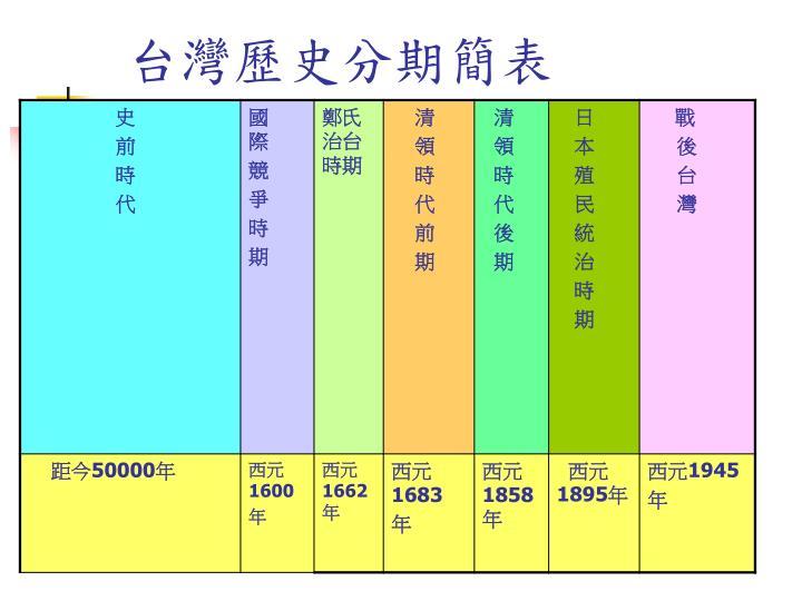 台灣歷史分期簡表