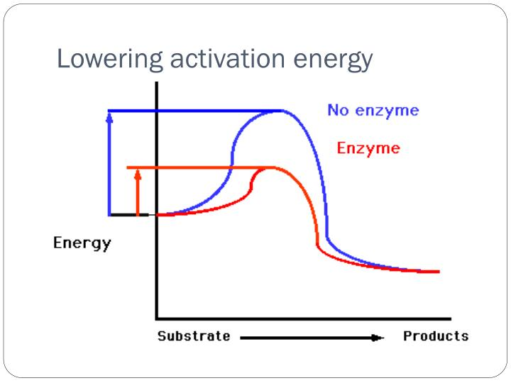 Lowering activation energy