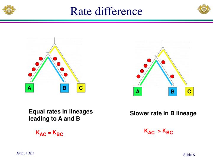 Rate difference