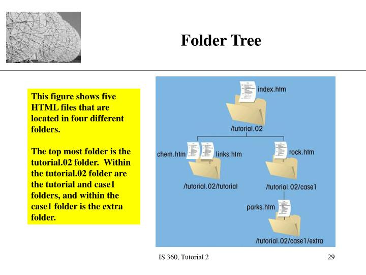 This figure shows five HTML files that are located in four different folders.