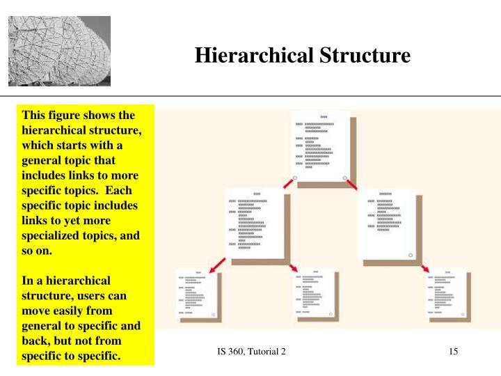This figure shows the hierarchical structure, which starts with a general topic that includes links to more specific topics.  Each specific topic includes links to yet more specialized topics, and so on.