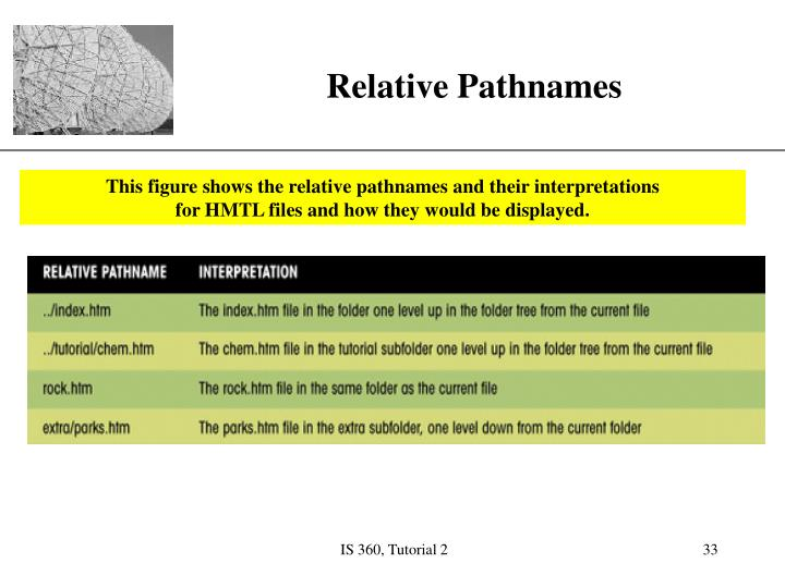 This figure shows the relative pathnames and their interpretations
