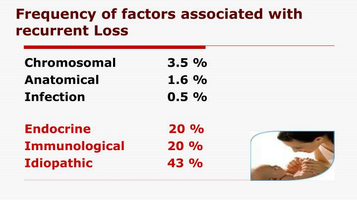 Frequency of factors associated with recurrent Loss