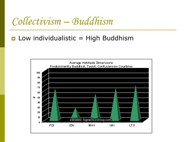 Collectivism – Buddhism