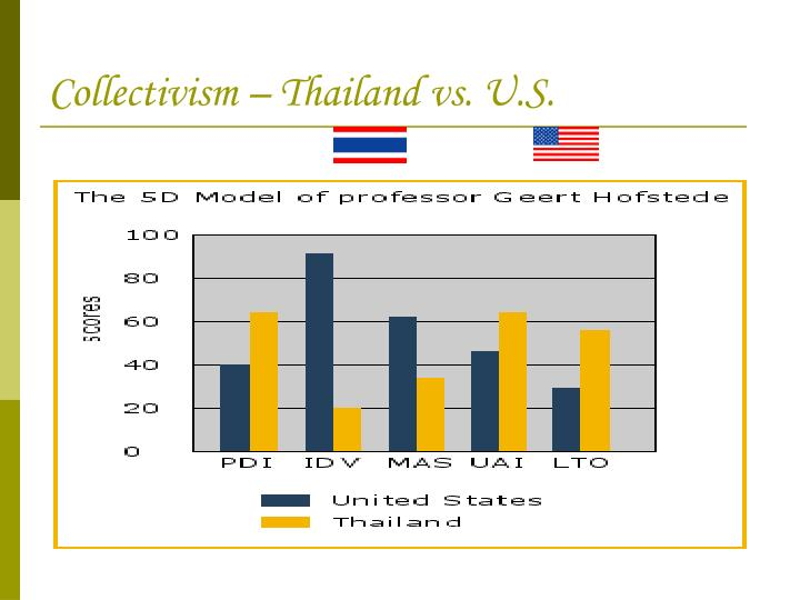 Collectivism – Thailand vs. U.S.