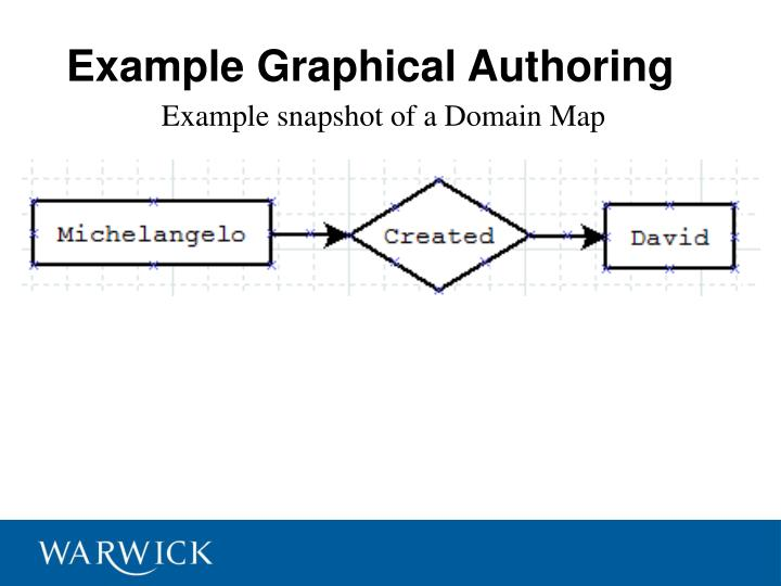 Example Graphical Authoring