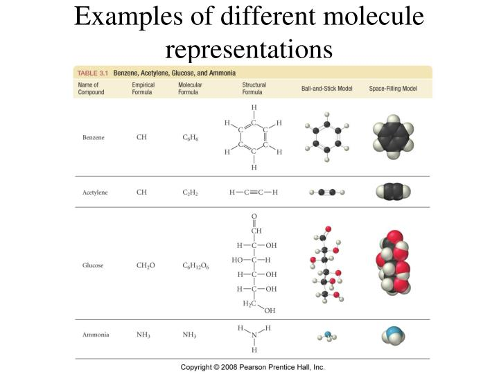 Examples of different molecule representations