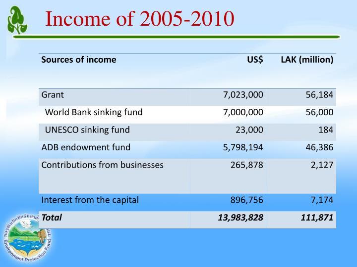 Income of 2005-2010