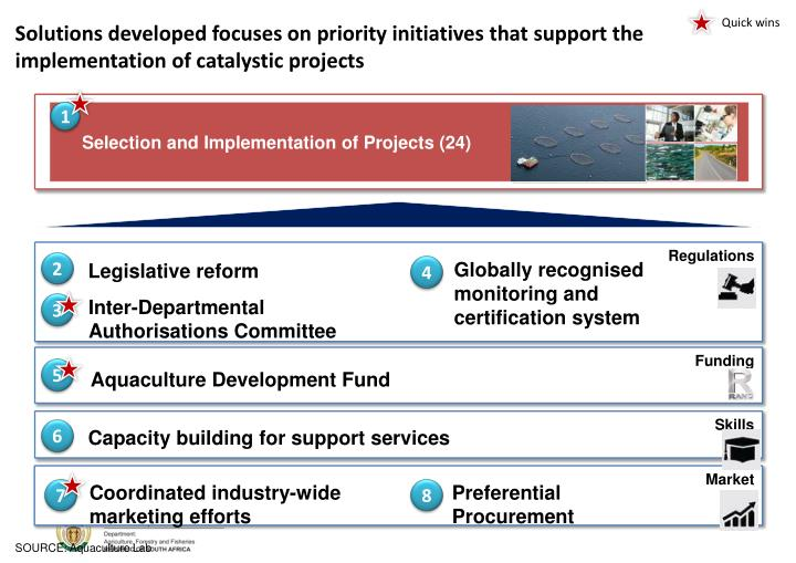 Solutions developed focuses on priority initiatives that support the implementation of