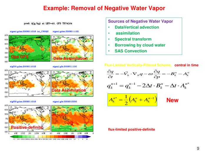 Sources of Negative Water Vapor