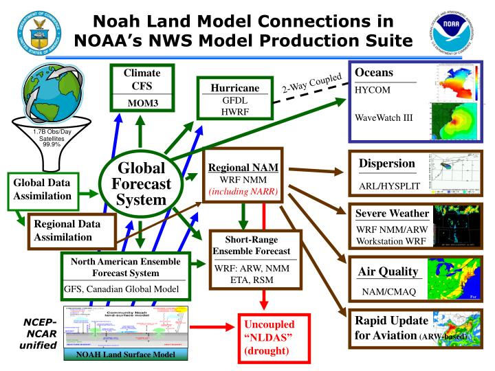 NCEP-NCAR unified