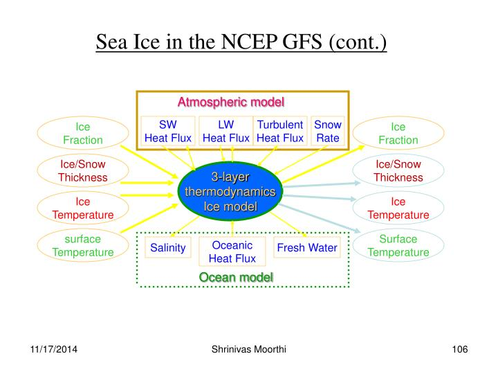 Sea Ice in the NCEP GFS (cont.)