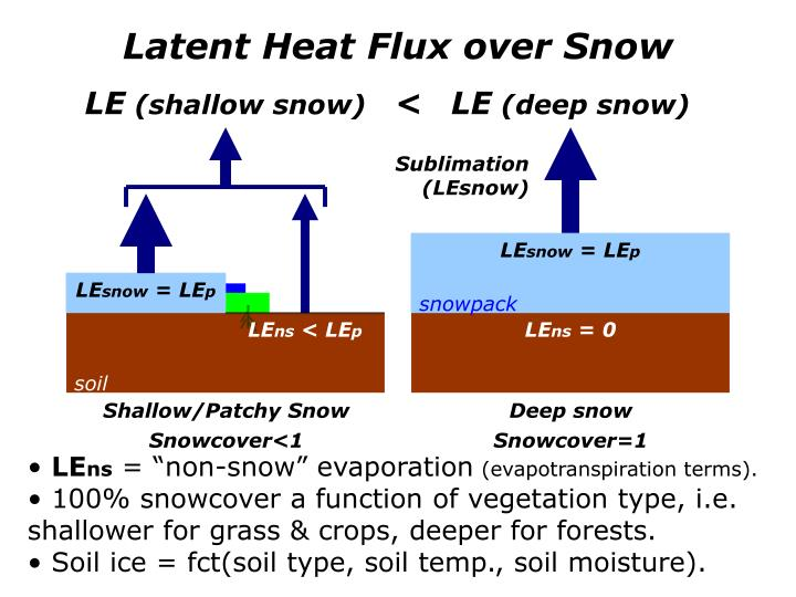Latent Heat Flux over Snow