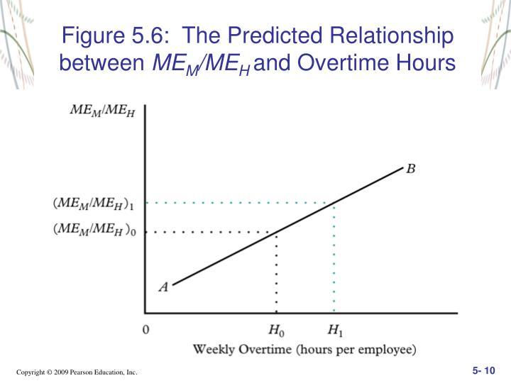 Figure 5.6:  The Predicted Relationship between