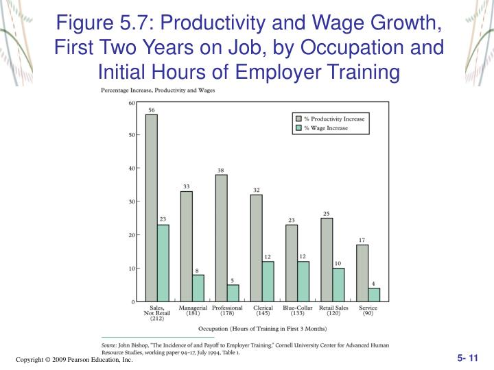Figure 5.7: Productivity and Wage Growth, First Two Years on Job, by Occupation and Initial Hours of Employer Training