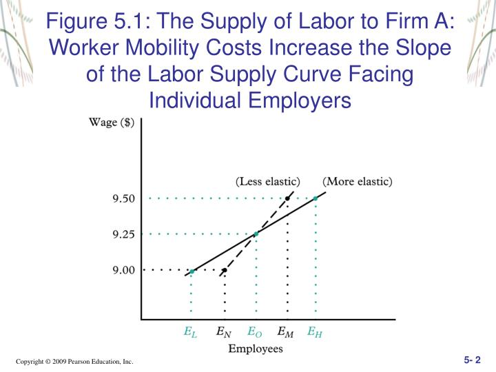 Figure 5.1: The Supply of Labor to Firm A: Worker Mobility Costs Increase the Slope of the Labor Supply Curve Facing Individual Employers