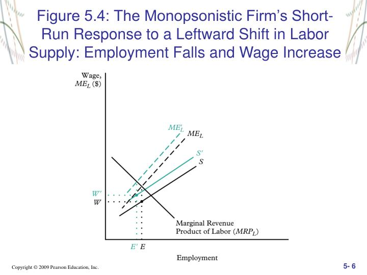 Figure 5.4: The Monopsonistic Firm's Short-Run Response to a Leftward Shift in Labor Supply: Employment Falls and Wage Increase