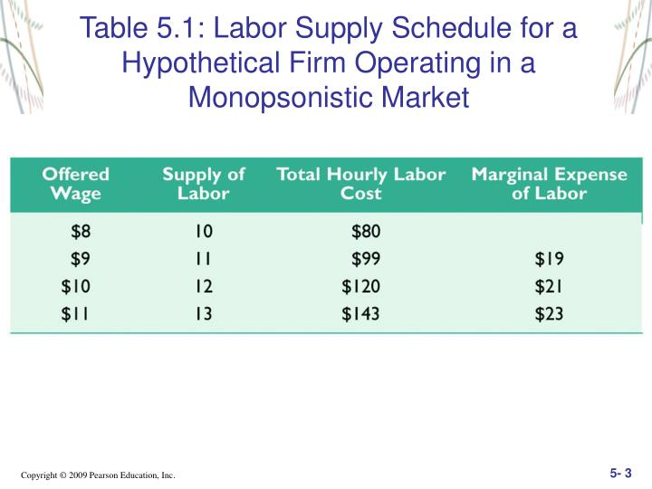 Table 5.1: Labor Supply Schedule for a Hypothetical Firm Operating in a Monopsonistic Market