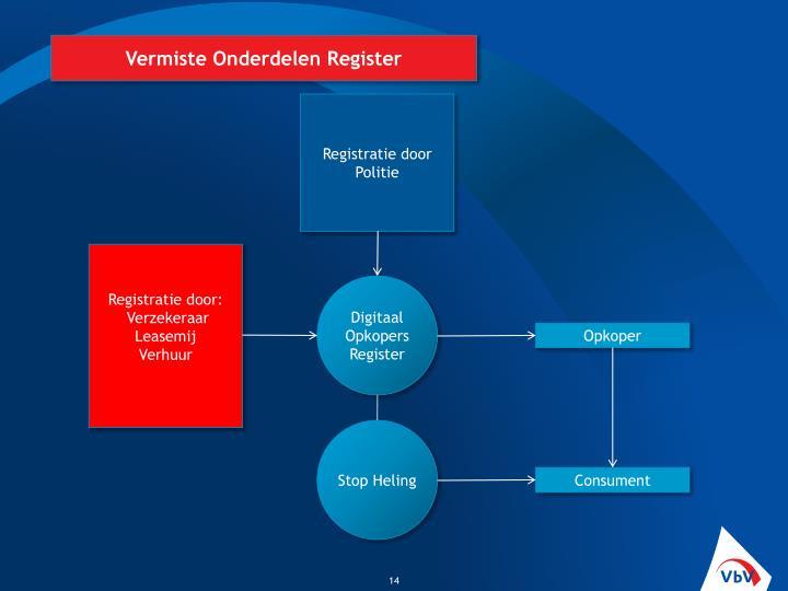 Vermiste Onderdelen Register
