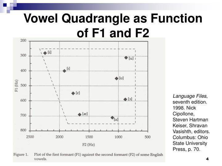 Vowel Quadrangle as Function
