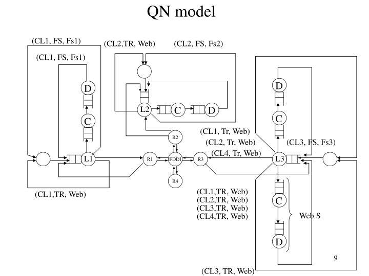 QN model