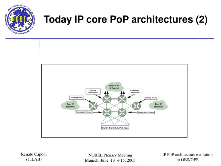 Today IP core