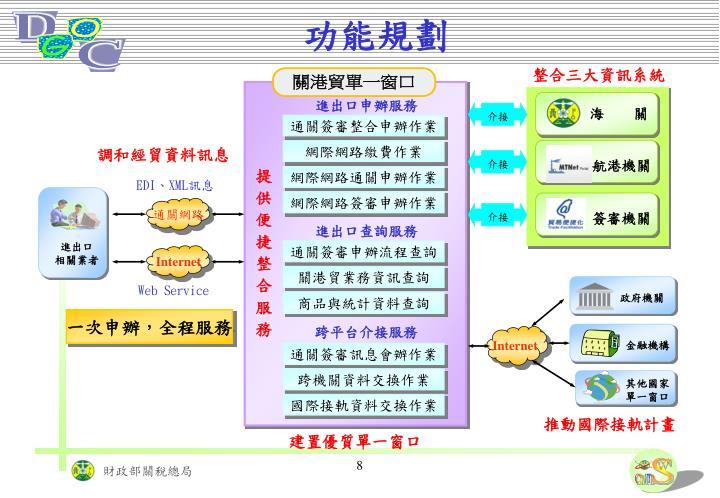 整合三大資訊系統