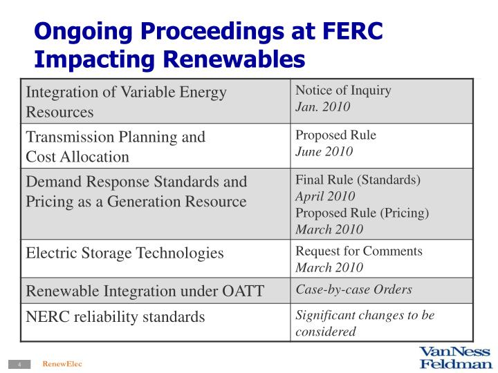Ongoing Proceedings at FERC Impacting Renewables