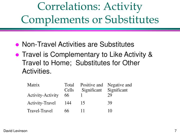 Correlations: Activity Complements or Substitutes