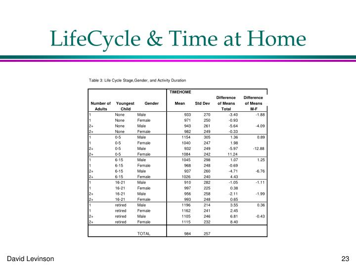 LifeCycle & Time at Home