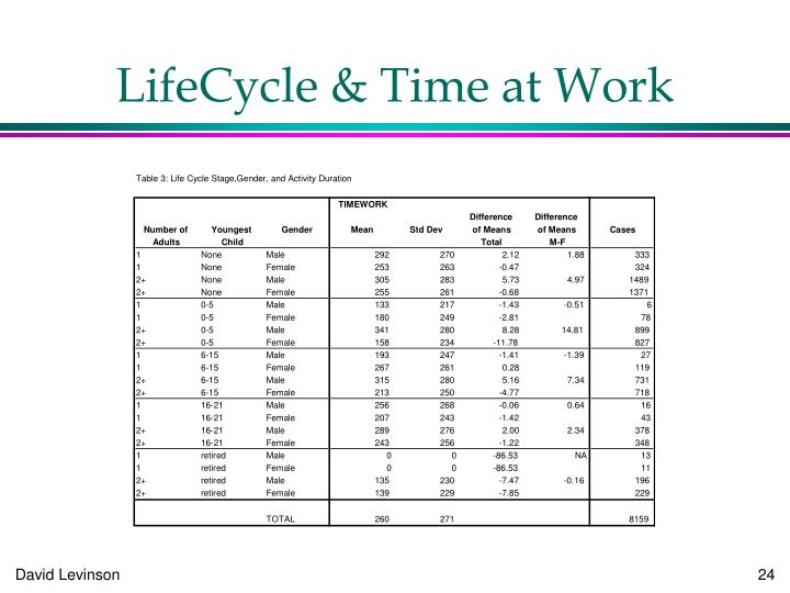 LifeCycle & Time at Work
