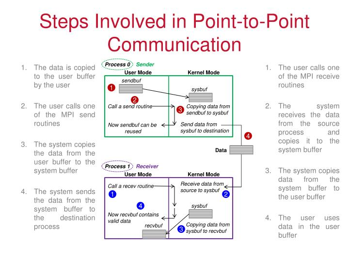 Steps Involved in Point-to-Point Communication