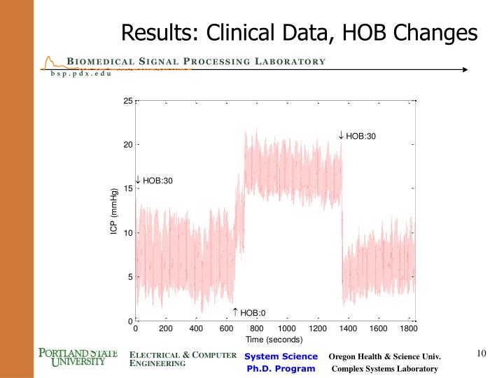 Results: Clinical Data, HOB Changes