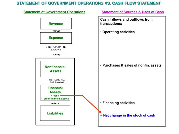 STATEMENT OF GOVERNMENT OPERATIONS VS. CASH FLOW STATEMENT