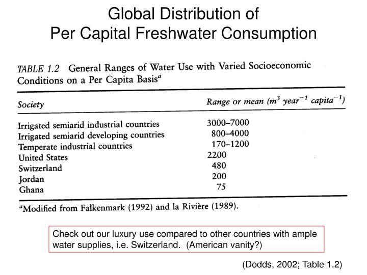 Global Distribution of
