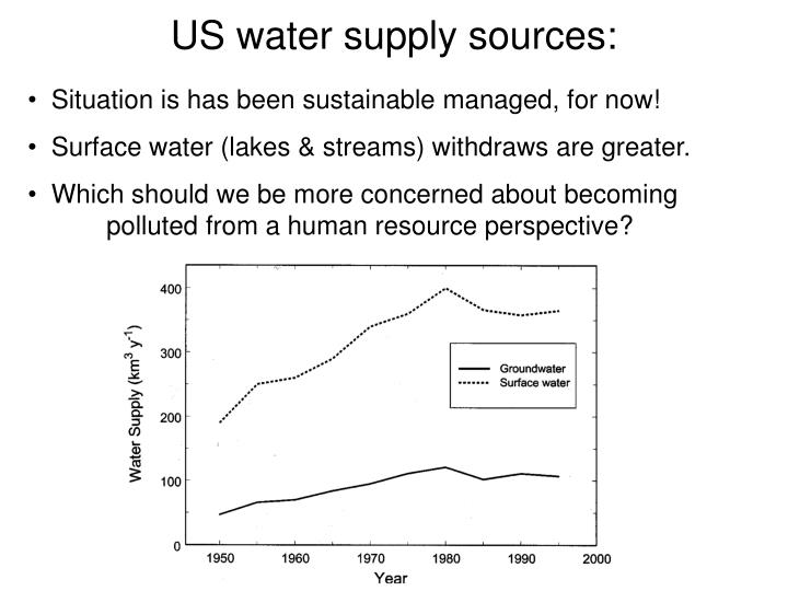 US water supply sources: