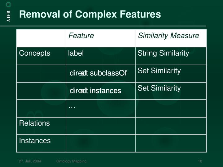 Removal of Complex Features