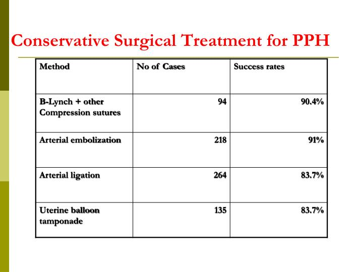Conservative Surgical Treatment for PPH