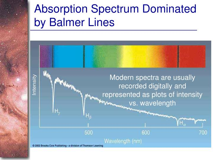Absorption Spectrum Dominated by Balmer Lines