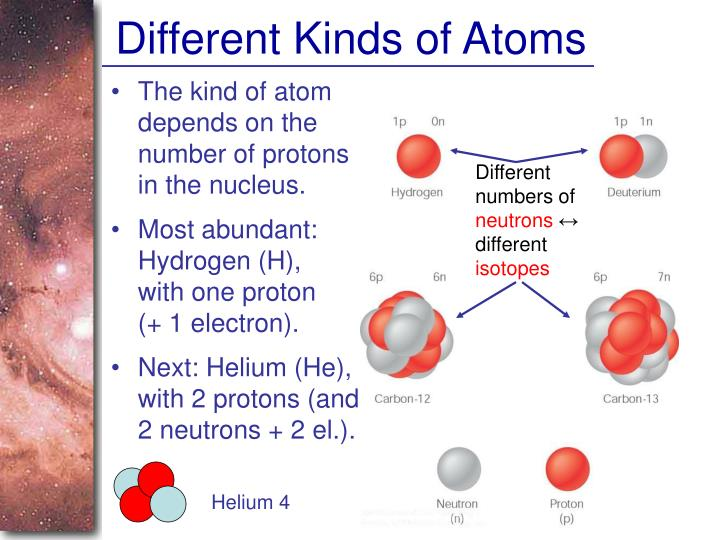 Different Kinds of Atoms