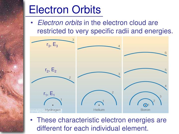 Electron Orbits