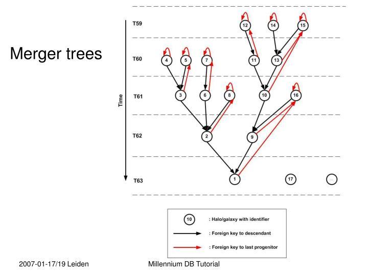 Merger trees