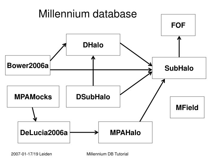 Millennium database
