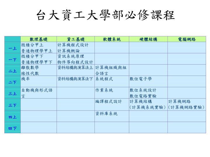 台大資工大學部必修課程