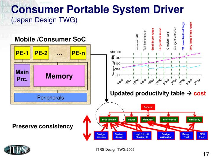 Consumer Portable System Driver